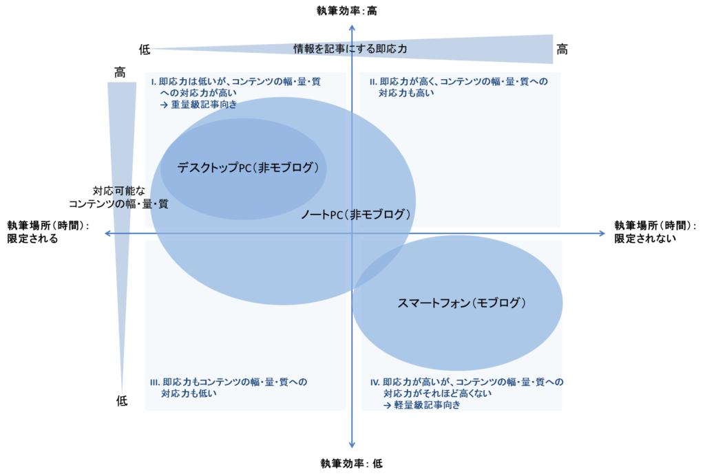 [試] モブログ及び非モブログの特徴の考察   ブログ執筆形態の比較から見えてきたものは?