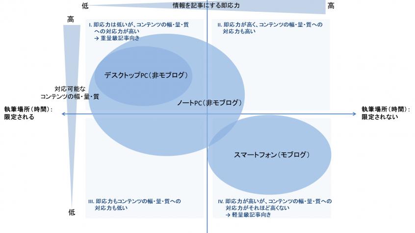 [試] モブログ及び非モブログの特徴の考察 | ブログ執筆形態の比較から見えてきたものは?