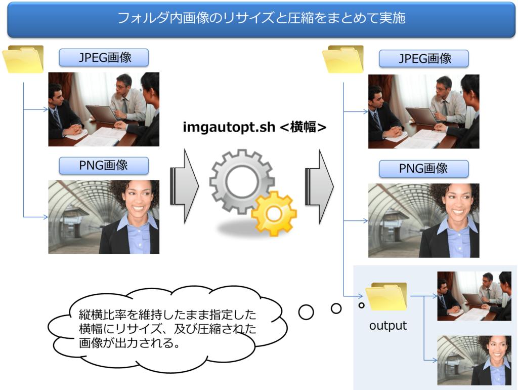 [試] 画像を一括リサイズ、圧縮する方法 | リサイズ、圧縮スクリプト「imgautopt」の紹介