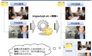 [試] 画像を一括リサイズ、圧縮する方法 | 画像リサイズ、圧縮スクリプト「imgautopt」の使用方法解説