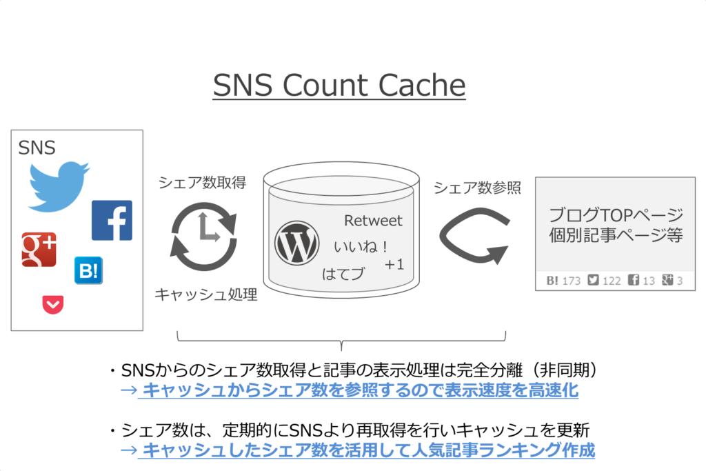 [試] 表示速度改善とシェア数ベースの人気記事ランキングを実現、WordPressプラグイン SNS Count Cache
