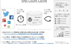 [試] 表示速度改善のその先へ!進化するWordPressプラグイン SNS Count Cache