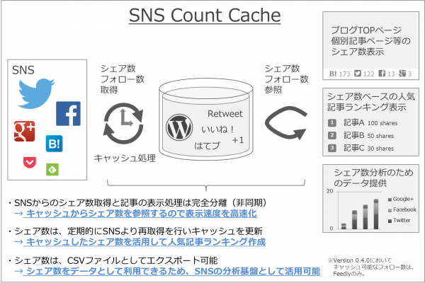 intro-update-wordpress-plugin-sns-count-cache-3-01
