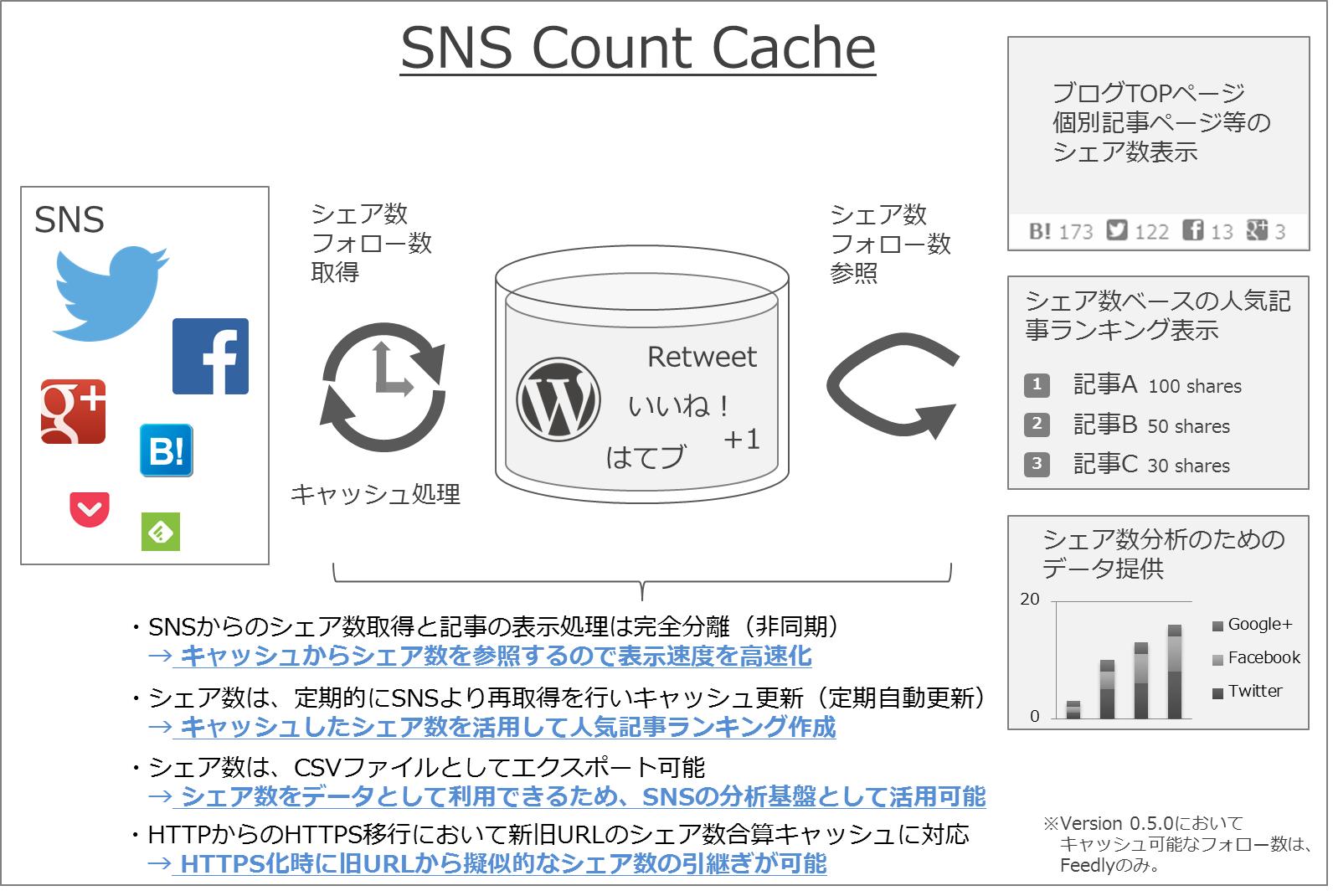 [試] HTTPからHTTPSのシェア数引継ぎにもWordPressプラグイン SNS Count Cache