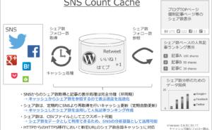 [試] Webデザインに自由を!WordPressプラグイン SNS Count Cache 0.6.0リリース