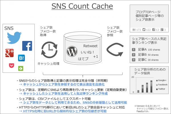 intro-update-wordpress-plugin-sns-count-cache-5-01