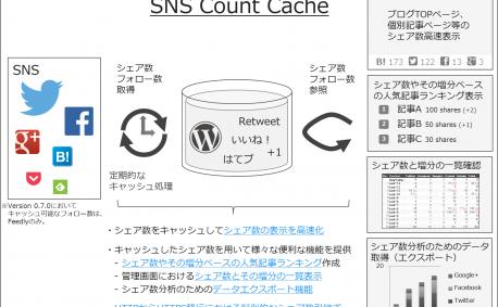 [試] シェア数増分確認、サイト内ホットエントリも作れる!WordPressプラグイン SNS Count Cache