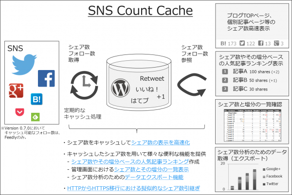 intro-update-wordpress-plugin-sns-count-cache-6-01