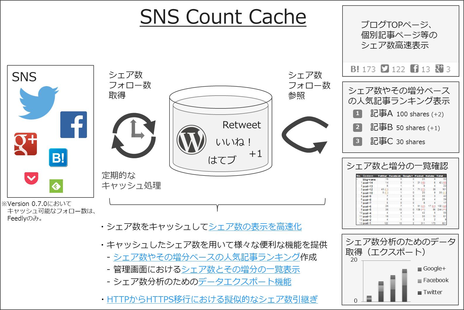 [試] Twitterのシェア数取得先エンドポイント閉鎖がSNS Count Cacheに与える影響と今後の対応