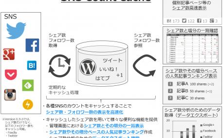 [試] WordPressプラグイン SNS Count Cache (Ver. 0.9.0)リリース | Twitterシェア数、Push7フォロワー数対応等