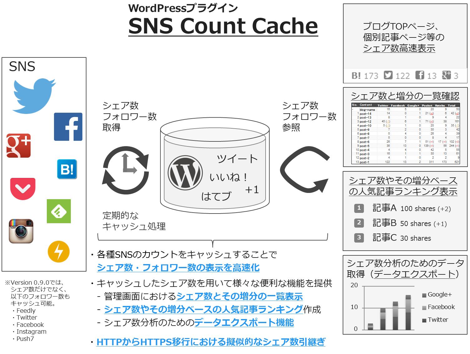 [試] WordPressプラグイン SNS Count Cache(Ver. 0.9.3 beta)の臨時公開
