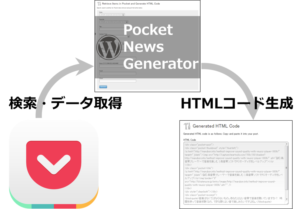 [試] Pocketから簡単記事作成!WordPressプラグイン Pocket News Generatorアップデート 画面の日本語化等
