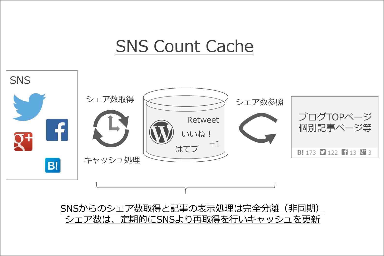 [試] WordPressプラグイン SNS Count Cache | シェア数キャッシュで表示速度改善