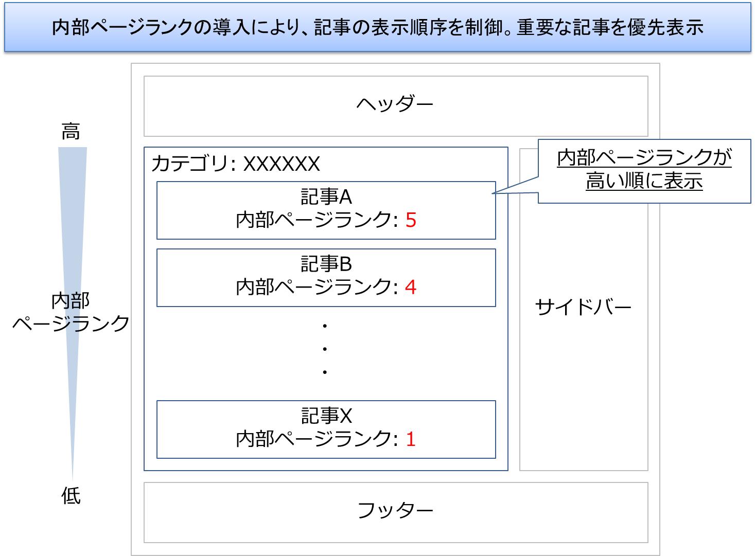 試 衝撃 カテゴリをまとめ記事として洗練する方法 カテゴリ構造化