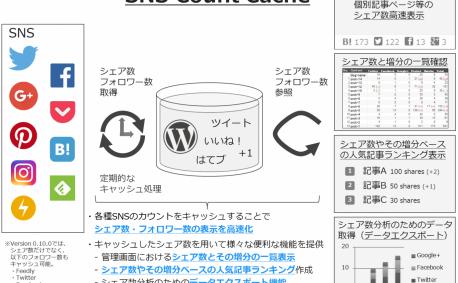 [試] WordPressプラグイン SNS Count Cache (Ver. 0.10.0)リリース | Pinterestシェア数対応、Facebookシェア数取得安定化等