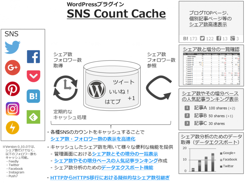 release-sns-count-cache-v0-10-0-01