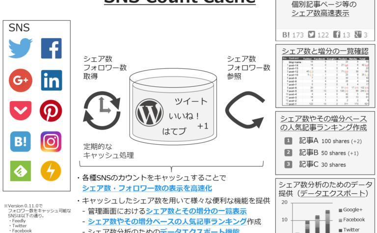 [試] WordPressプラグイン SNS Count Cache Ver. 0.11.0リリース | フォロワー数増減表示、Linkedinシェア数取得対応等