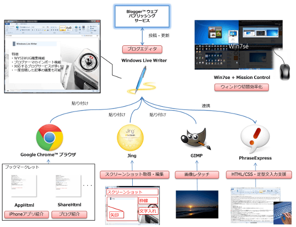 [試] Windowsのブログ執筆環境 | Windows Live Editor、PhraseExpress、Jing、GIMP